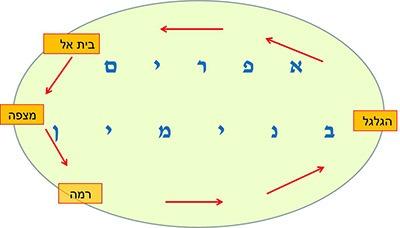 תרשים מסלול הסיבוב השנתי של שמואל (שמואל א פרק ז)