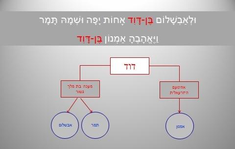 סיפור אמנון ותמר שמואל ב פרק יג